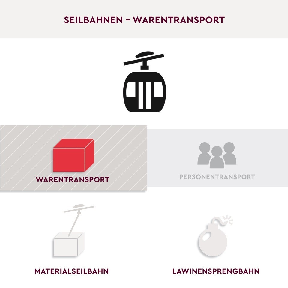 Warentransport